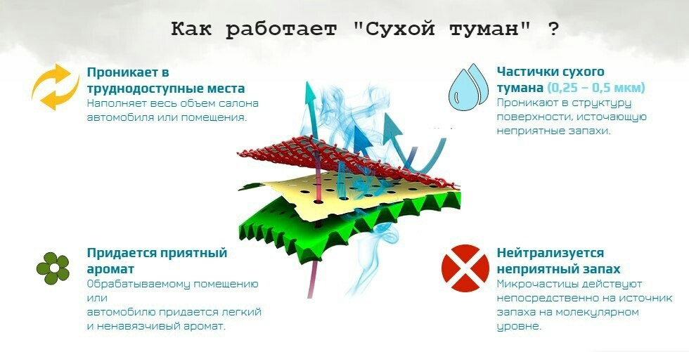 tekhnologiya suhoj tuman
